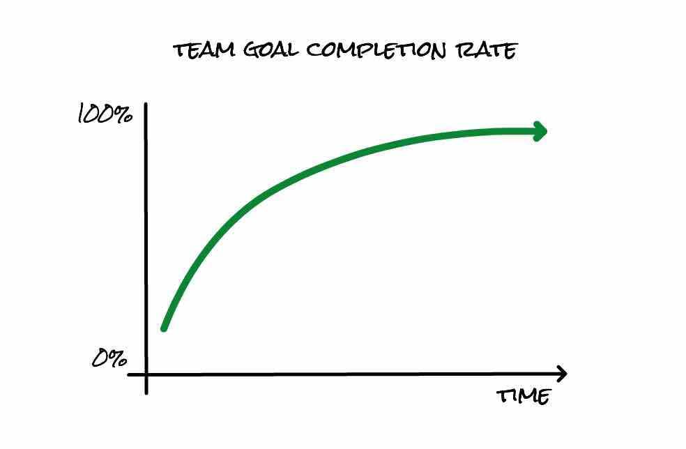 Create Better Software Delivery Estimates by Having Your Team Track Daily Goals